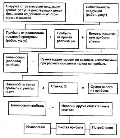 Формирование и распределение