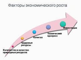 Факторы экономического роста