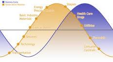 Признаки фаз экономического цикла