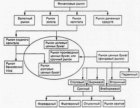 и структура финансовых