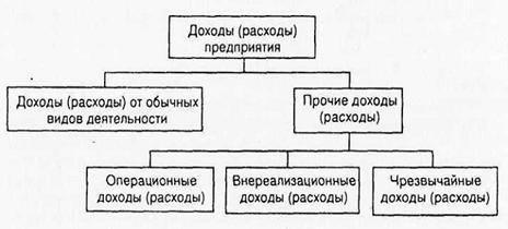 Понятие сущность виды доходов и расходов предприятия Классификация доходов расходов предприятия