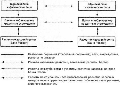 схема безналичных расчетов