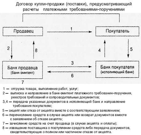 Порядок документооборота при