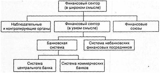 Институциональная структура