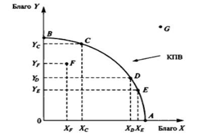 Проблема выбора в экономике и граница (кривая) производственных возможностей