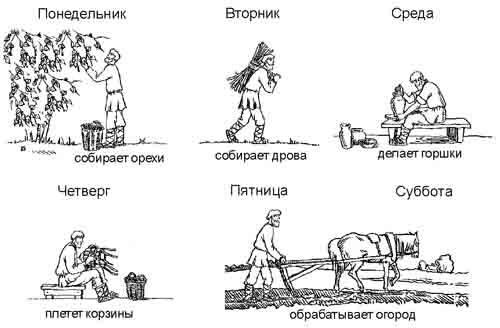 Схема натурального хозяйства