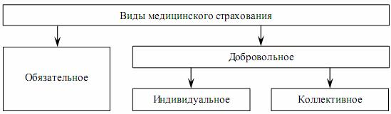 vidy-meditsinskogo-strakhovaniya
